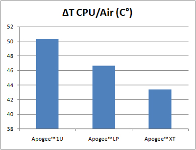 comparative-1U-to-LP