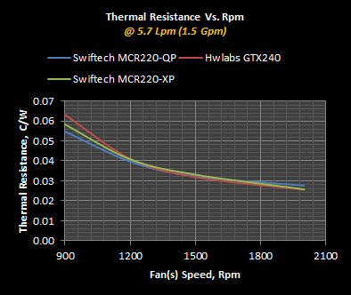 MCR220-XP Thermal Resistance Vs. RPM